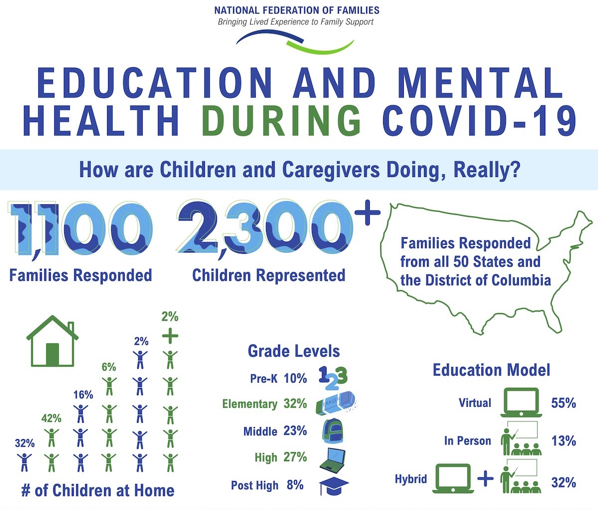 Education and Mental Health During COVID-19 - Infographic